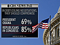 Poll: Americans angry at debt ceiling compromises